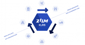 graphic showing how zuums partner network is working