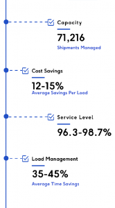 graphic with benefits of shipper tms
