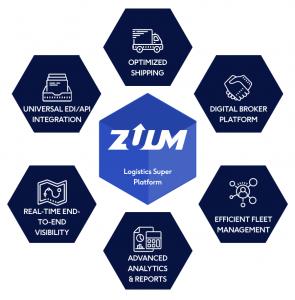 graphic that shows the different components of zuums logistics super platform