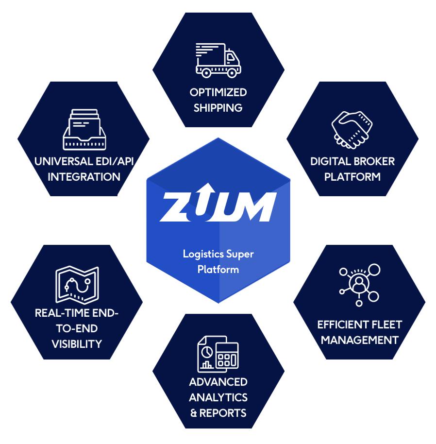 graphic illustrating zuum logistics super platform